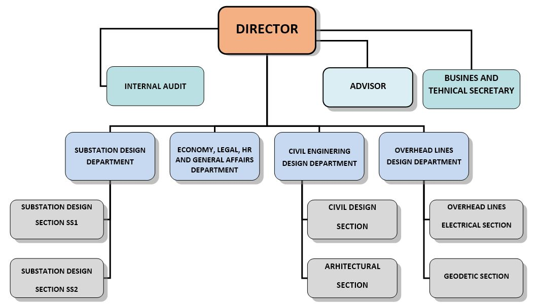 An analysis of the impact of organizational structure in its structure