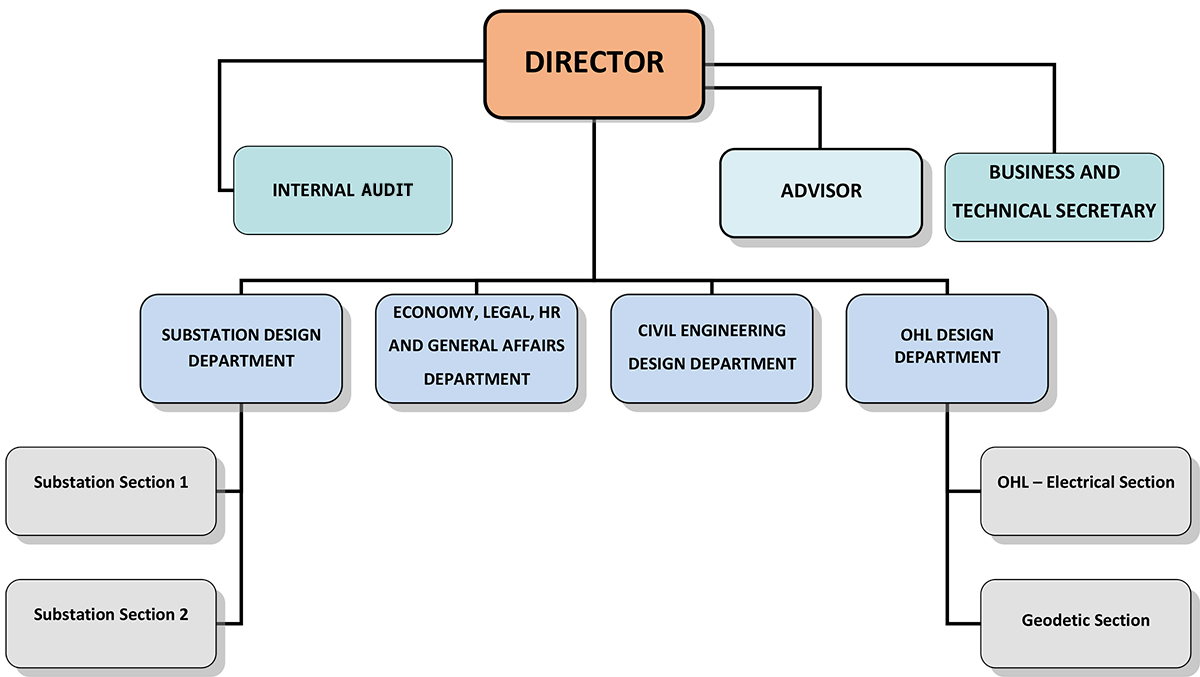 organizational design and organizational structure How do you create an impactful structure that promotes efficiency while retaining  critical operational and organizational knowledge.